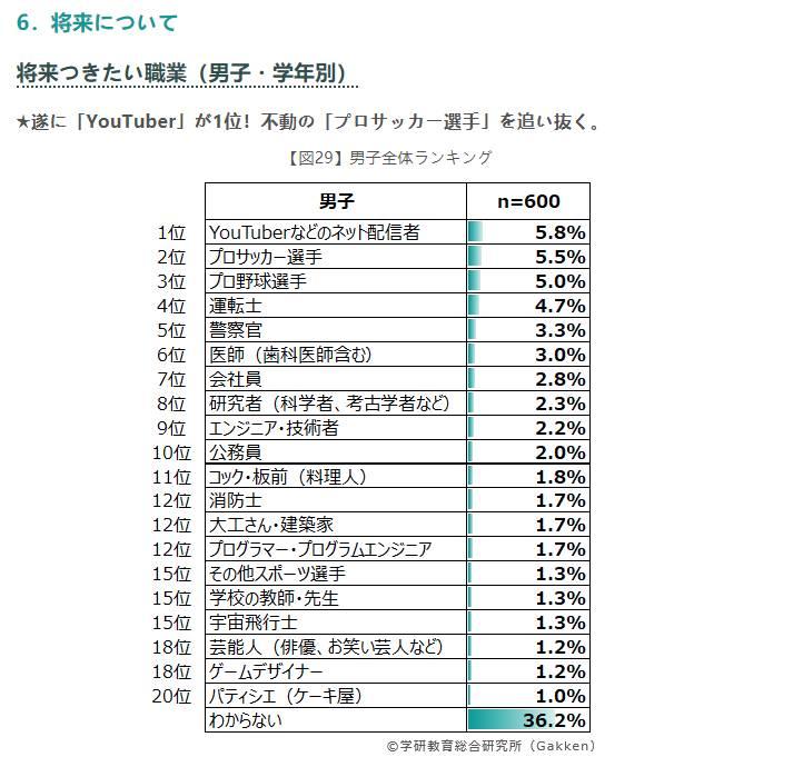 日本小学男生理想职业:足球运动员高居第二,也想做网红插图