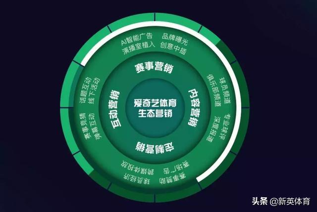 """爱奇艺体育""""双极驱动""""策略,开启体育营销新时代插图(7)"""
